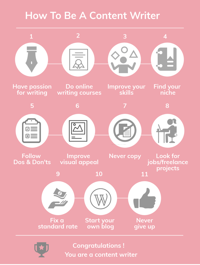 Infographic on steps to be a successful content writer in 2018